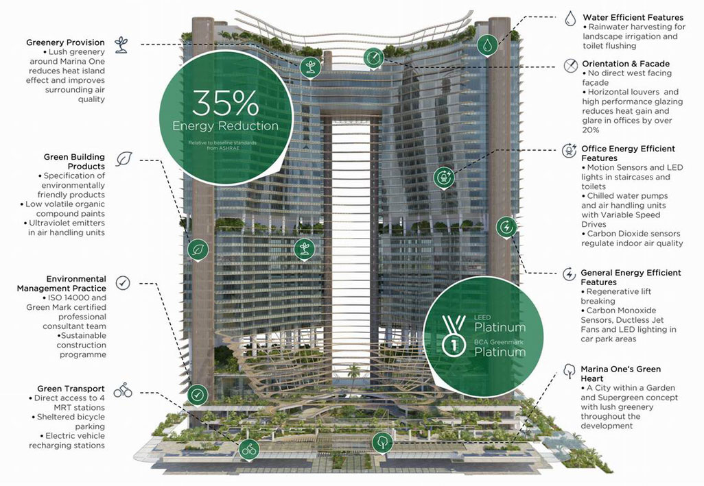 Marina one residences singapore official website by m s for Green plans